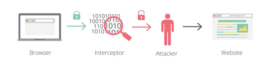 Interception Proxy